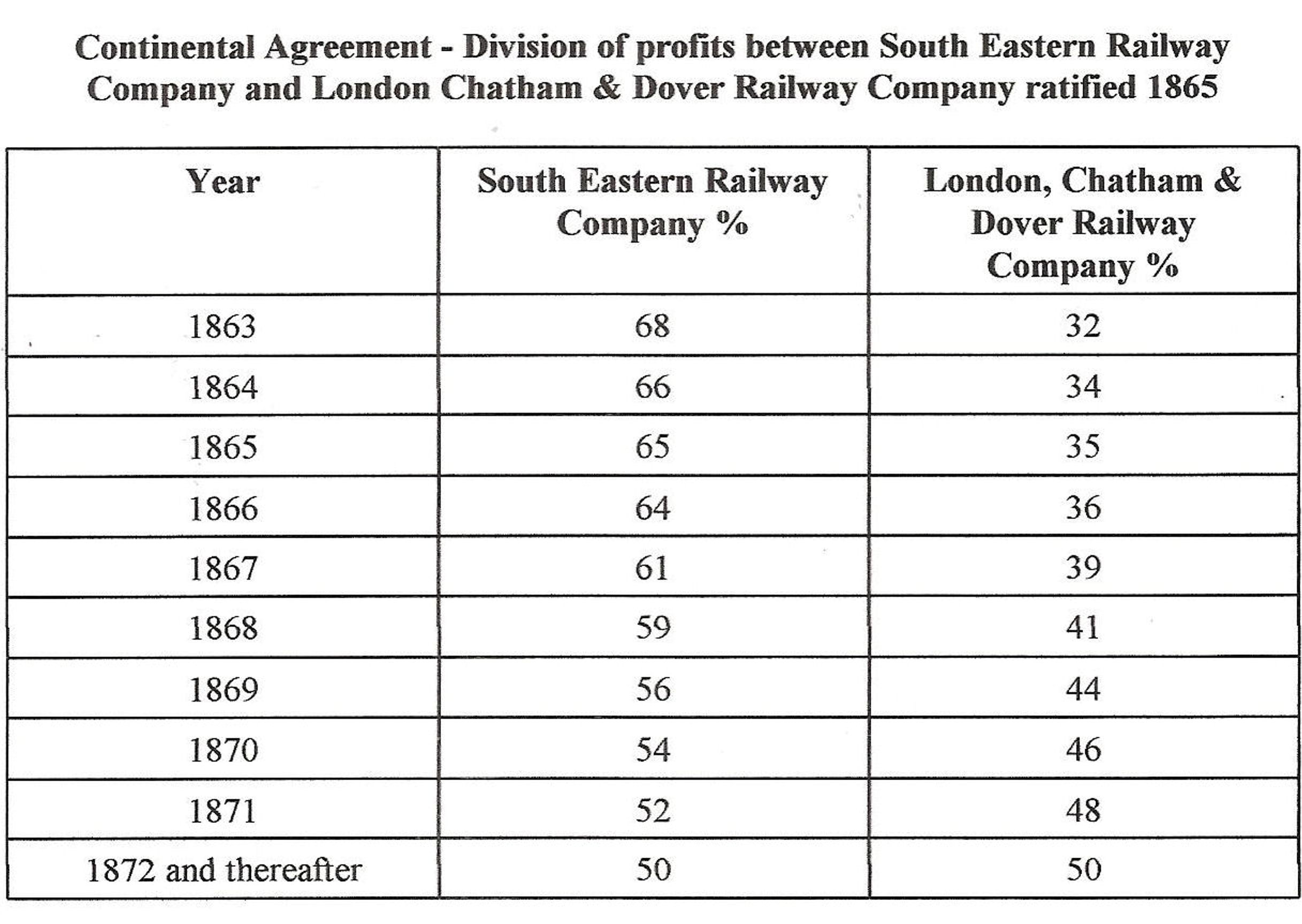 London chatham dover railway part i the dover historian continental agreement ratified august 1865 dividing the receipts of south eastern and london chatham platinumwayz