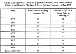 The Continental Agreement that was ratified in 1865 and divided the amount received by SER and LCDR for train journeys on the railway lines between London and the Channel Ports