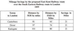 Mileage saved by EKR proposed route compared to SER's route into London 1859. EKR Report