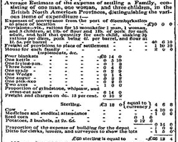 The estimated cost of settling a family in Canada from Cockburn's recommendations to Parliament. 1827
