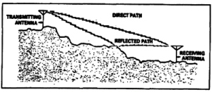 Illustration showing the path followed by line of sight propagation. U.S. Army Wikimedia